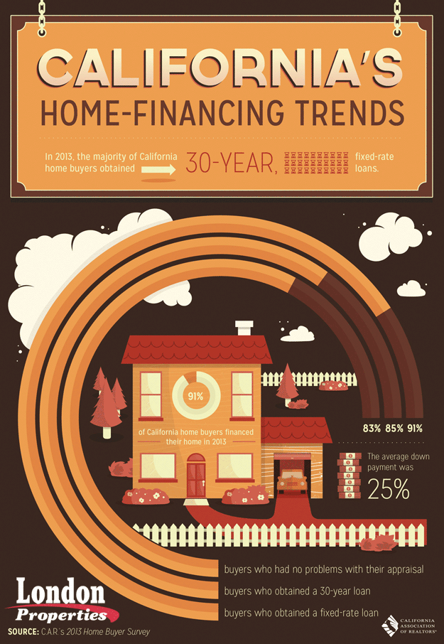 California's Home Financing Trends