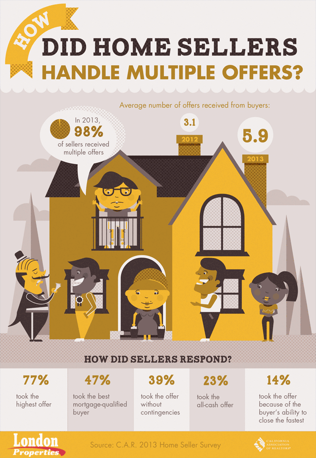 How Did Home Sellers Handle Multiple Offers?