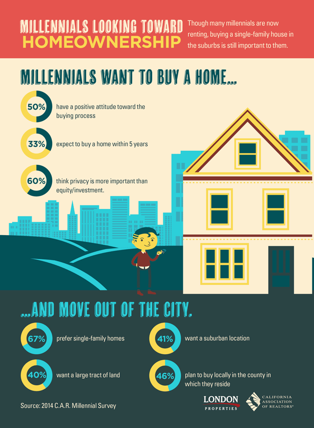 Millennials Looking Toward Homeownership