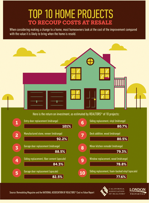 Top 10 Home Projects To Recoup Costs At Resale