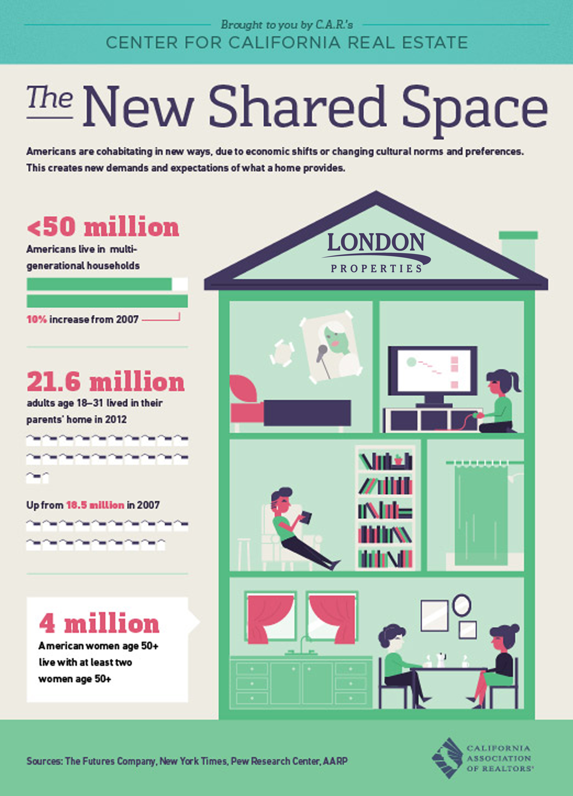 New Shared Space