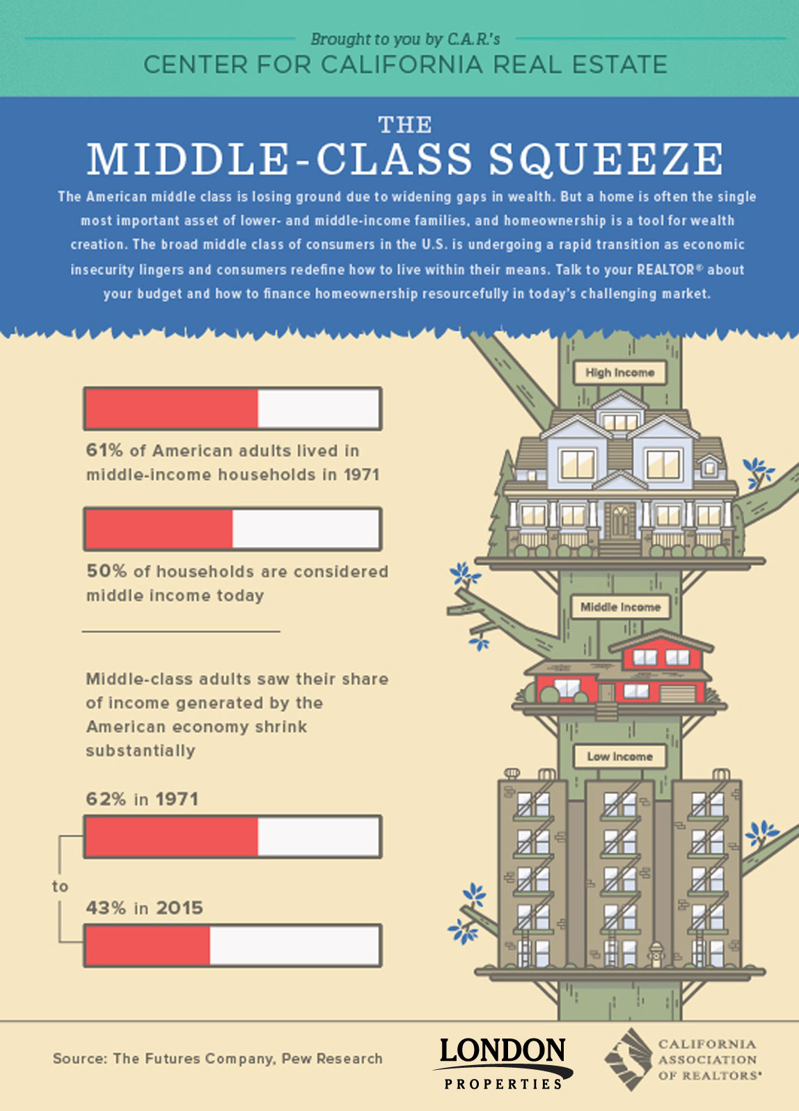 Middle Class Squeeze