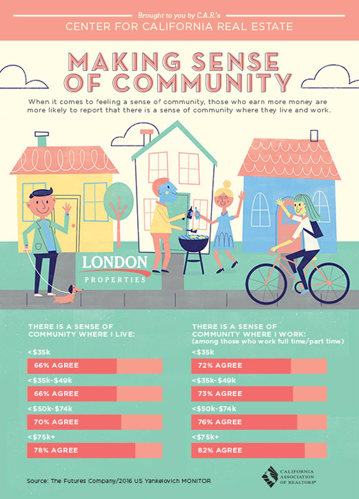 Making Sense of Community