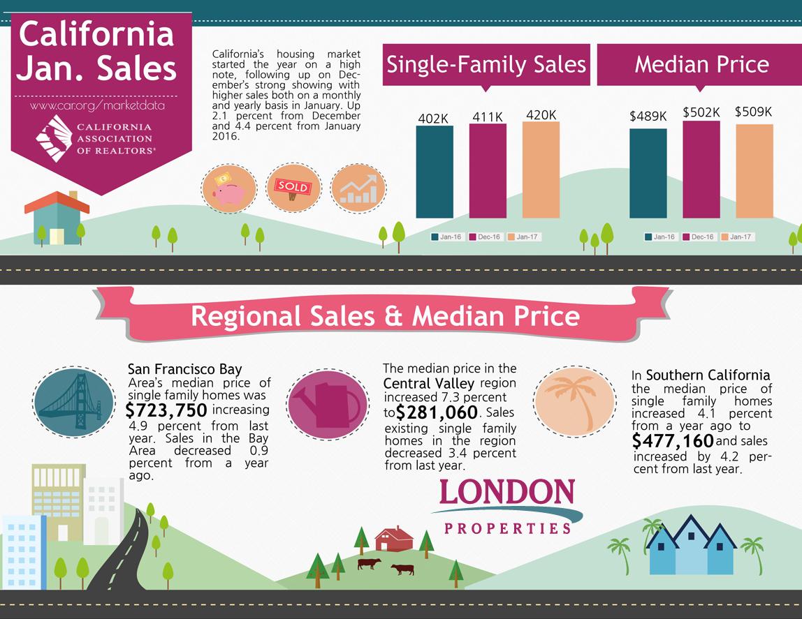 California Jan. Sales