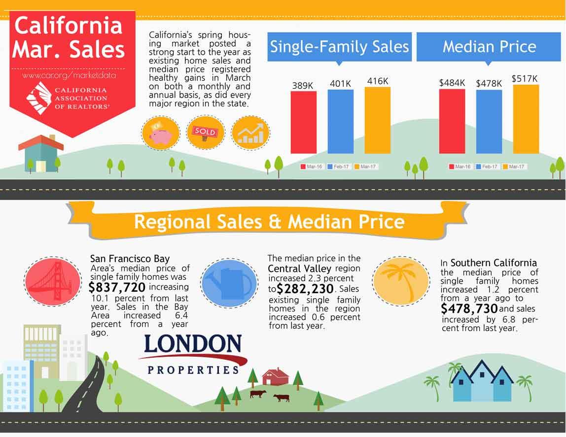 California Mar. Sales