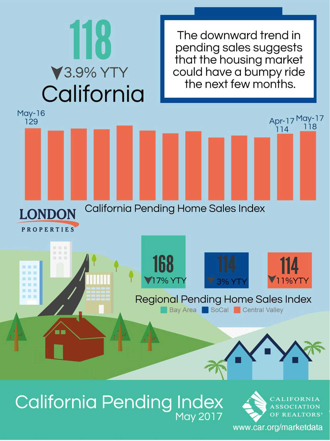 California Pending Index May 2017