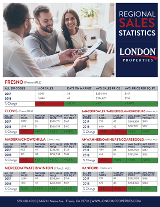 2019 Regional Sales Statistics Report