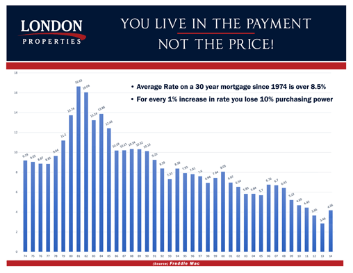 You Live In The Payment, Not The Price