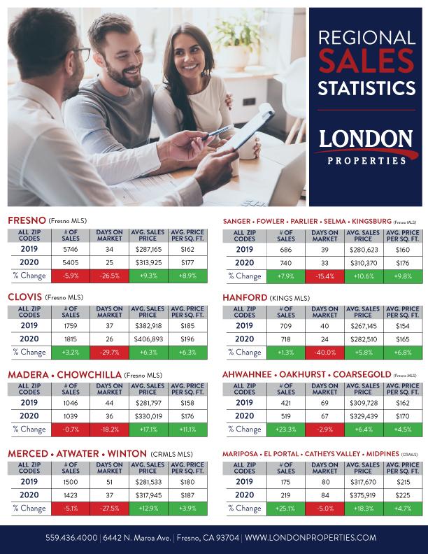 Regional Sales Stats