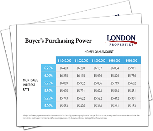 Buyer's Purchasing Power