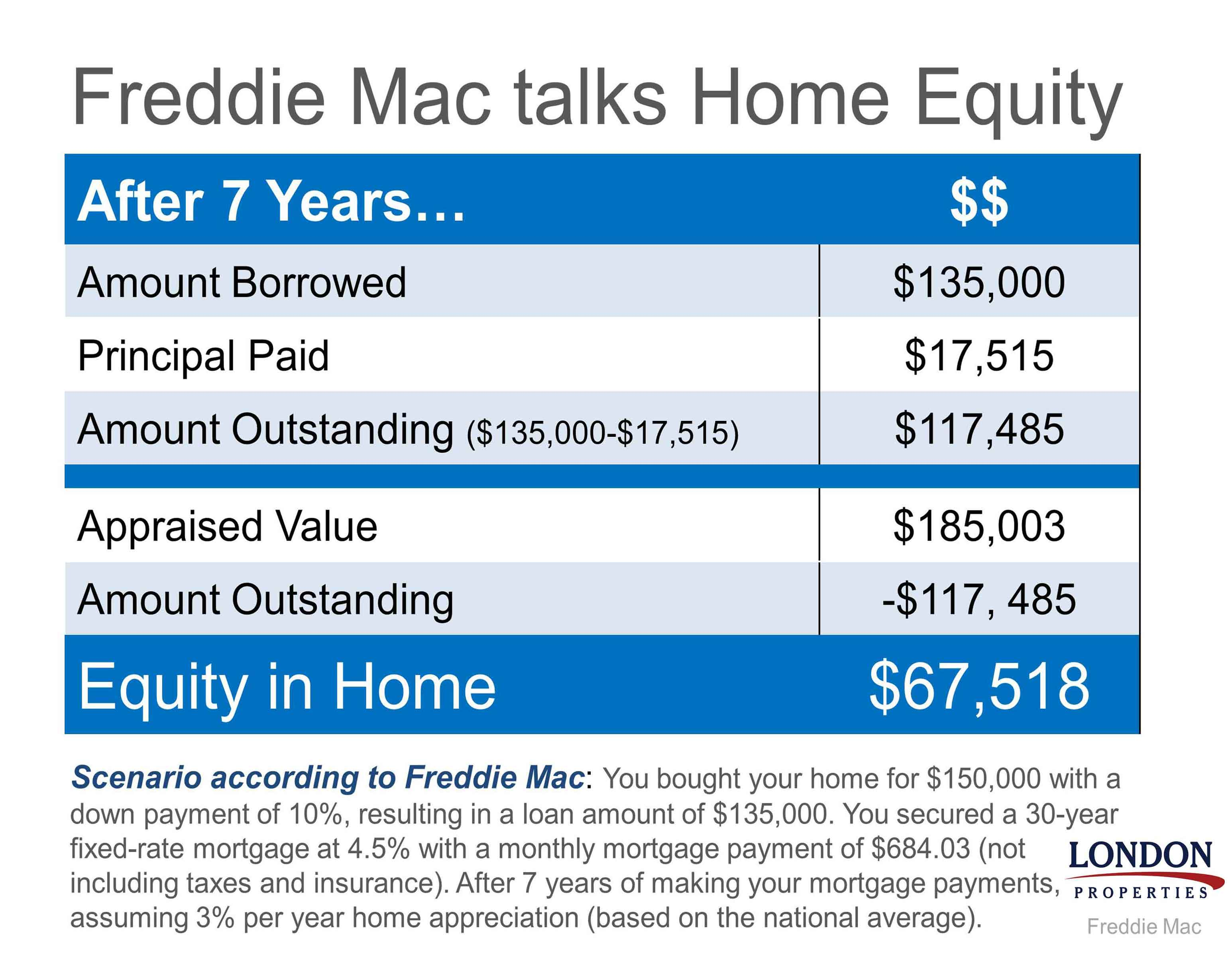 Freddie Mac Talks Home Equity
