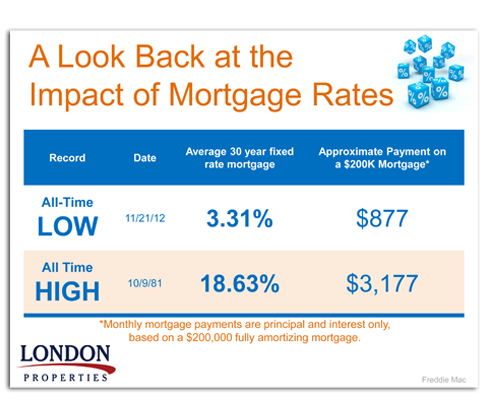 Impact Of Mortgage Rates