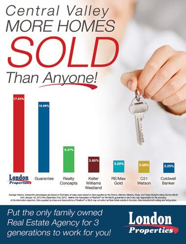 More Homes Sold Than Anyone