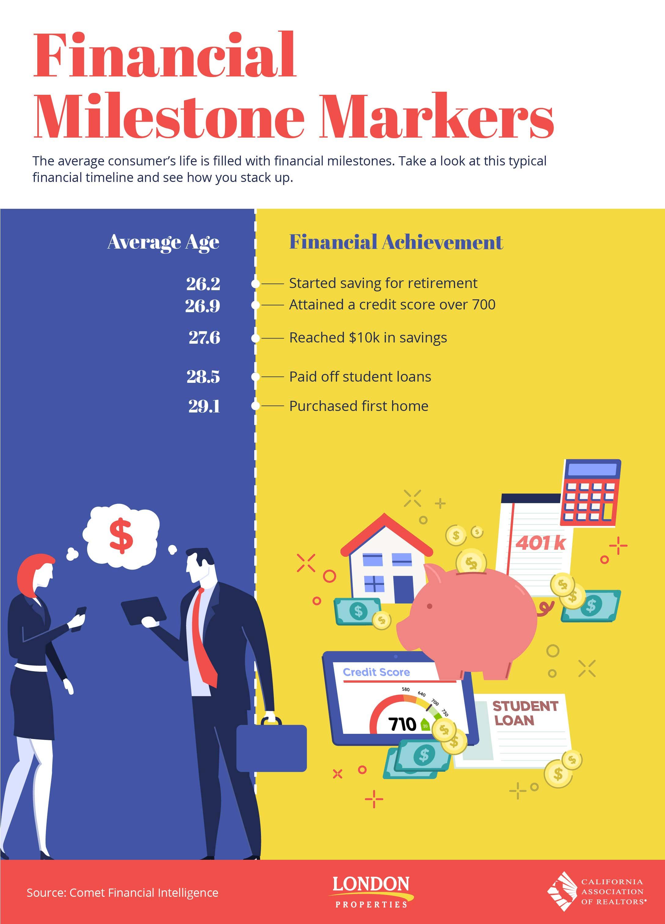 Financial Milestones