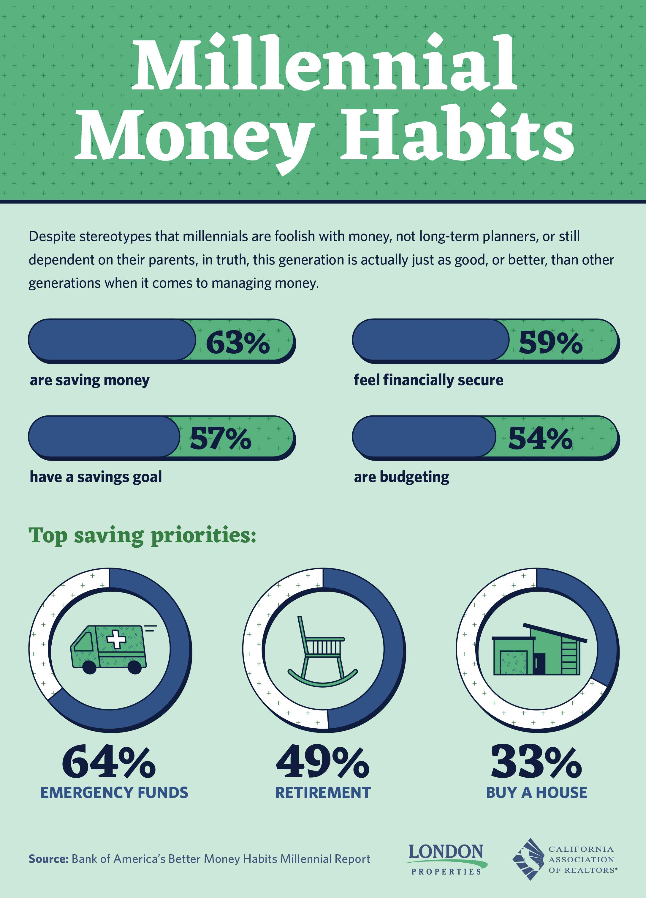 Millennial Money Habits