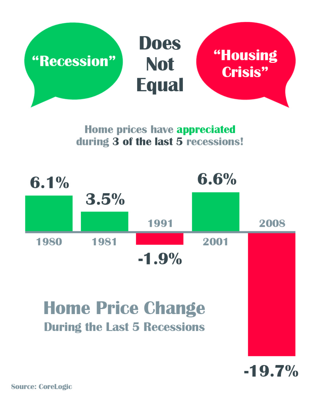 Recession does not Equal Housing Crisis