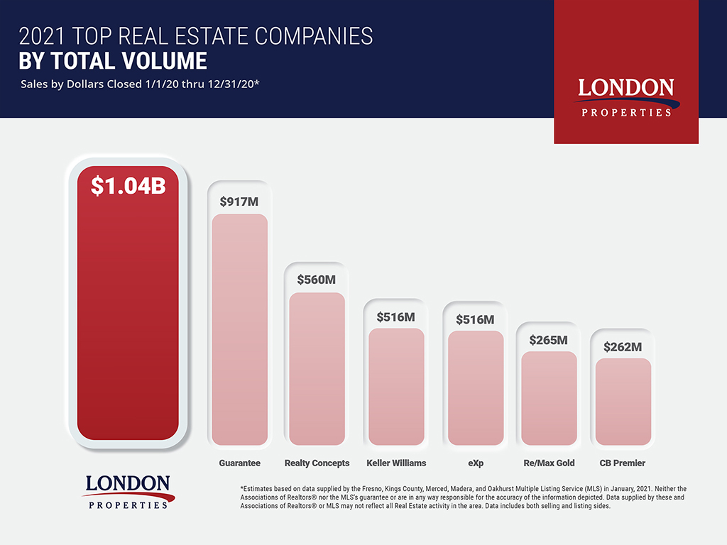 2020 Top Real Estate Companies By Total Volume