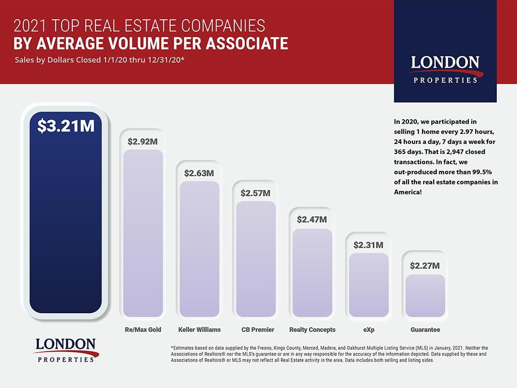 2020 Top Real Estate Companies By Per-Associate Volume